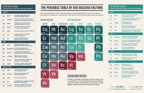 The Periodic Table Of SEO Success Factors | virology | Scoop.it
