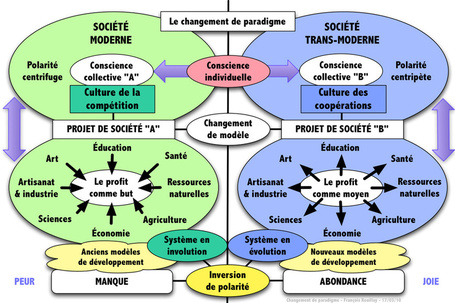 Changement de paradigme : du moderne au transmoderne | Beyond Marketing | Scoop.it
