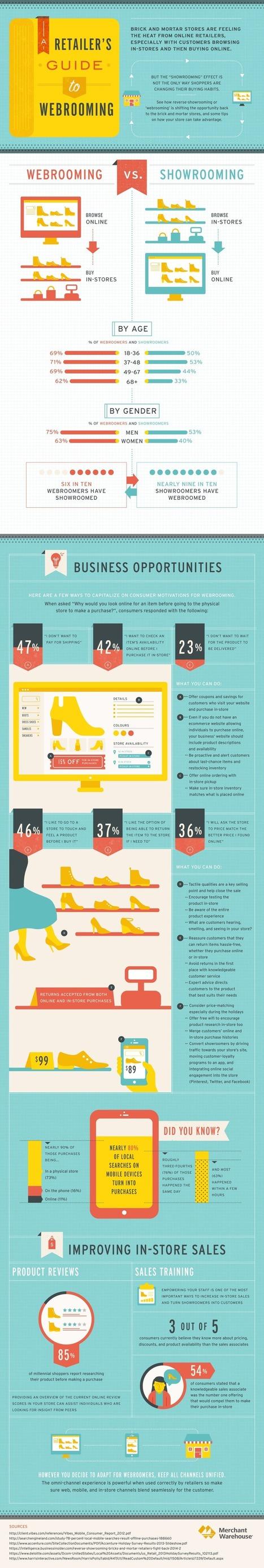 Webrooming vs. Showrooming | Cross-Border E-commerce Europe | Scoop.it
