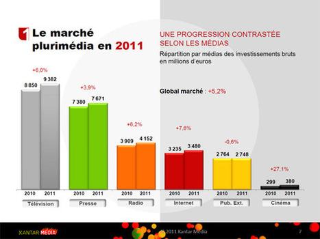 Bilan 2011 et perspectives media 2012 par Havas Media   Bilans internet, media, réseaux sociaux de 2011   Scoop.it