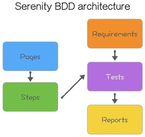 Overview of Serenity BDD (Thucydides) testing framework | Software Testing | Scoop.it