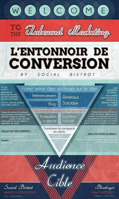 L'entonnoir de conversion | Marketing digital | Scoop.it
