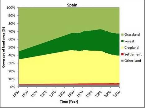 ¿Deforestación? España (y toda Europa) es ahora más verde que hace un siglo. Noticias de Tecnología | Educación Ambiental y TIC | Scoop.it