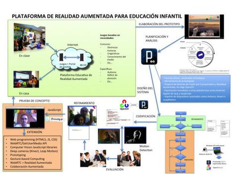 Plataforma de Realidad Aumentada para Educación Infantil | Disfrutar aprendiendo | Scoop.it