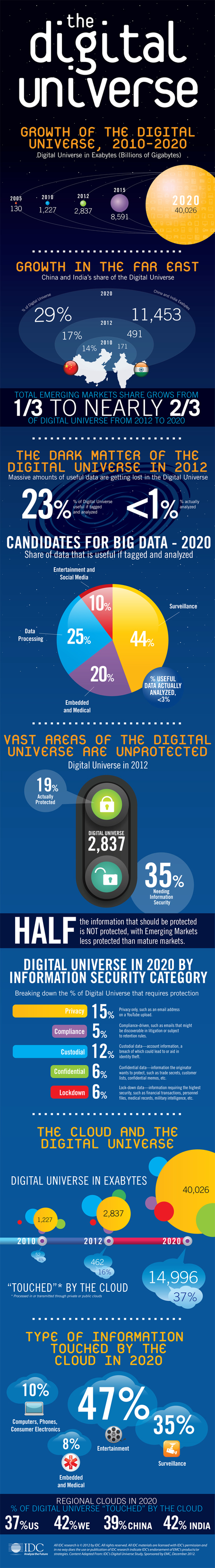 Cloud Infographic – Big Data Universe | cross pond high tech | Scoop.it