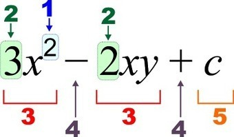 How to make Algebra your Best Friend? | Business and News | Scoop.it