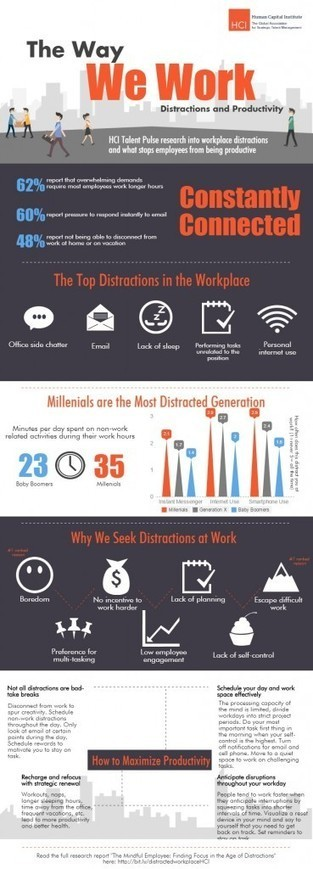 Distractions: The New Productivity Killer [infographic] - hr bartender   APRENDIZAJE   Scoop.it