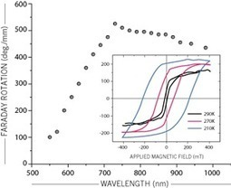 Thin Film Measurement Techniques – Photonetc.com | harrysimpsons | Scoop.it