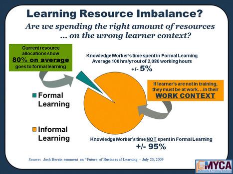 Harold Jarche » Informal learning, the 95% solution | La brecha de la complejidad | Scoop.it