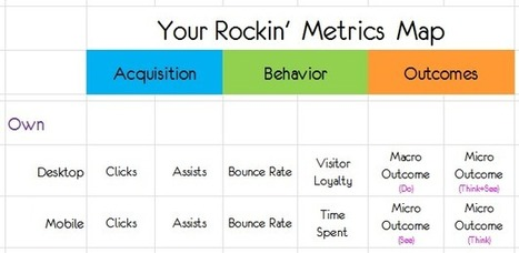 Best Metrics For Digital Marketing: Rock Your Own And Rent Strategies | Technology, SEO, Internet marketing, SEO and SMM tools and advice | Scoop.it