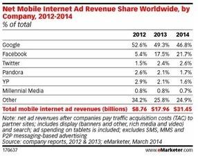 Google et Facebook captent près de 75% du march... | SEO | Scoop.it