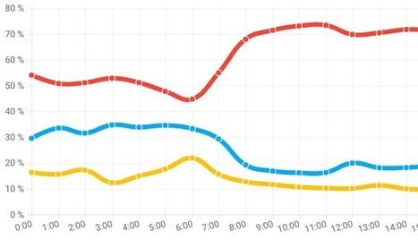 Belgique : 7 nouvelles statistiques pour comprendre le trafic internet | Going social | Scoop.it