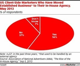 Marketers Put More Work in the Hands of In-House Agencies | Digital Marketing | Scoop.it
