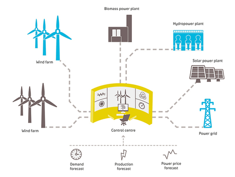The New Green Grid: Utilities Deploy 'Virtual Power Plants' by Maria Gallucci: Yale Environment 360 | Science and the Environment | Scoop.it