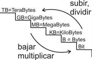 Unidades de medida en Informática.. | NUEVOS AVANCES TECNOLOGICOS | Scoop.it