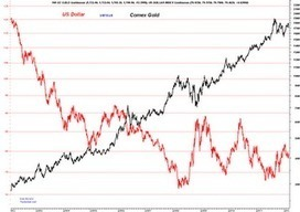Trader Dan's Market Views: #USDollar compared to #Comex #Gold Chart | Commodities, Resource and Freedom | Scoop.it