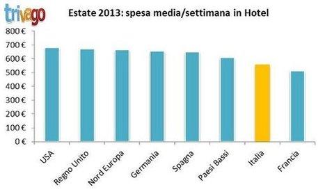 Italiani in vacanza: budget ridotti e prenotazioni online | Turismo, viaggiatori e dintorni-Comunicazione e accoglienza (non solo) 2.0 | Scoop.it