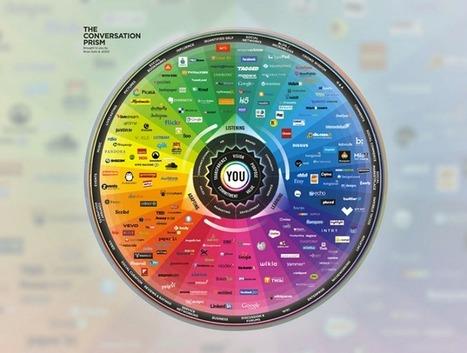 Timeline Photos | Facebook | Social Media & Communications | Scoop.it
