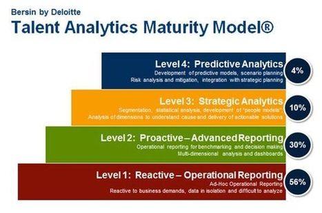 HR Shift - Big Data & HR Analytics | HR & Workforce Analytics | Scoop.it