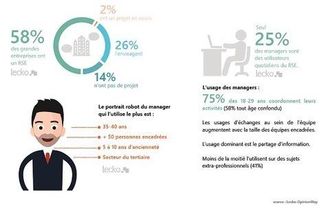 Qu'apportent vraiment les réseaux sociaux d'entreprise ? | Marque Employeurs | Scoop.it