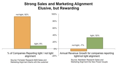 How Sales and Marketing Alignment Pays Off — It's All About Revenue: The Revenue Marketing Blog | B2B Sales & Marketing Insights | Scoop.it