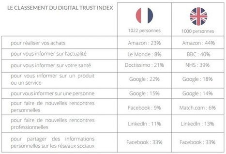 Digital Trust Index : les Français manquent de confiance sur Internet. | Acheteurs, Shopper and Consumer Insights. | Scoop.it