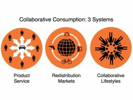 The trouble with collaborative consumption is… | eXpertLocal | Collaborative Innovation and the Sharing Economy | Scoop.it