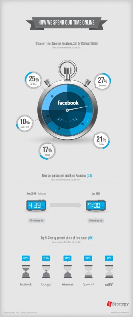How We Spend Our Time Online | Visual.ly | EPIC Infographic | Scoop.it