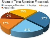 Facebook Marketing Doubled Holiday Visibility For Amazon, Best Buy, Target And Walmart | Facebook Marketing Essentials | Scoop.it