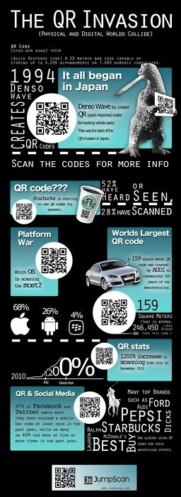 NokoMedia - The Facts About QR [Infographic] | Infographics Galore | Scoop.it