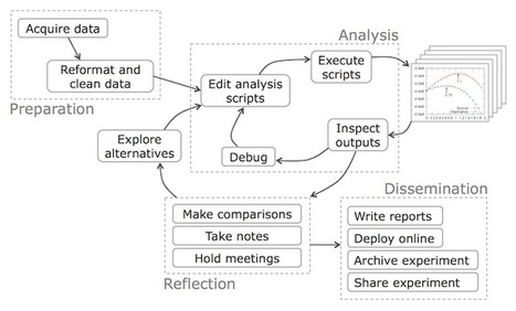 #DataScience Workflow: Overview and Challenges I #methods #research | Public Datasets - Open Data - | Scoop.it