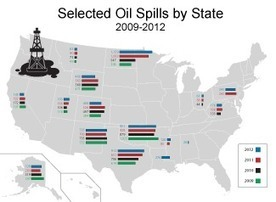 Oil Spills: U.S. well sites in 2012 discharged more than Valdez -- Monday, July 8, 2013 #pollution #environment | Messenger for mother Earth | Scoop.it