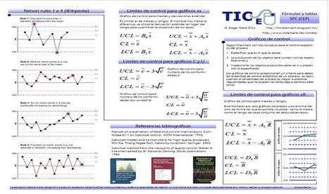 BloggeRulas: FORMULARIO | Control Estadístico | Scoop.it