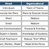 Ideas on Leadership Development