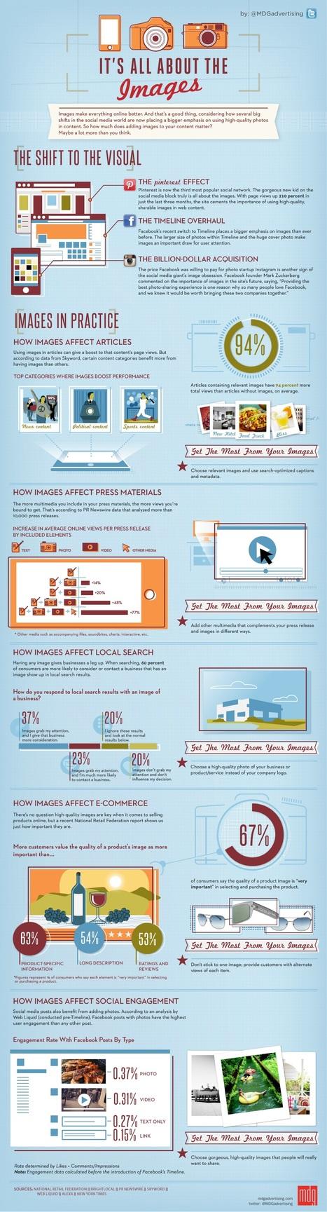 L'impact des images sur le comportement des con... | Communication - Marketing - Web | Scoop.it