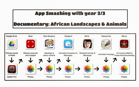 iPads in Primary Education: App Smashing with Tellagami | Learning & iPads | Scoop.it