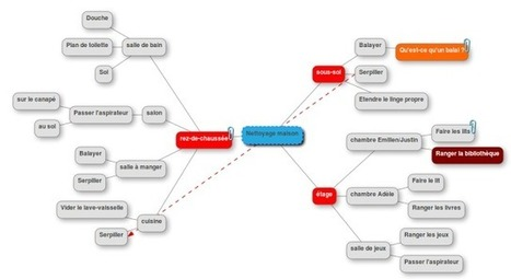 MindMup : le Mind-Mapping libre et résolument collaboratif | Mind Mapping au quotidien | Scoop.it