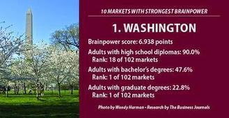 Where the brainpower is: Exclusive U.S. rankings, insights - Triangle Business Journal | Raleigh | Scoop.it