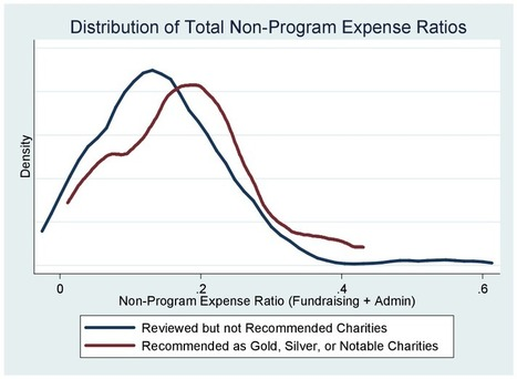 Freakonomics » Why Ranking Charities by Administrative Expenses is a Bad Idea   The Charitable Sector   Scoop.it