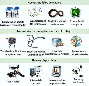 Organizaciones que aprenden. Las 4 etapas para transformarse en innovadoras. | Espacios Multiactorales | Scoop.it