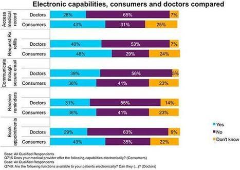 Accenture Patient Engagement Survey Consumers vs Doctors Chart - Infographic | Patient Centered Healthcare | Scoop.it