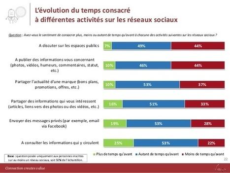 Les Français se lassent-ils des réseaux sociaux ?   stephaniepro   Scoop.it