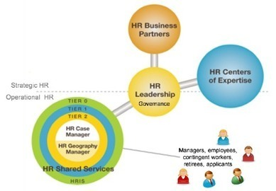Cloud HR: The Missing Piece of the HR Transformation Jigsaw | Profile of the future HR leader | Scoop.it