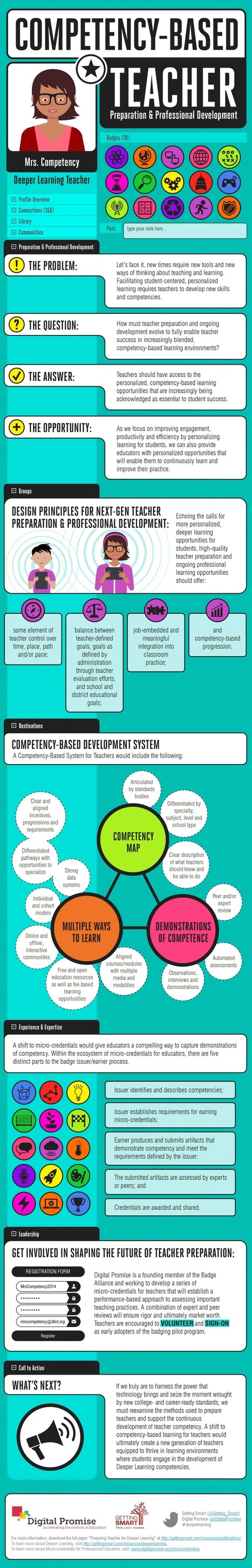 Competency-based Teacher Infographic   Zentrum für multimediales Lehren und Lernen (LLZ)   Scoop.it