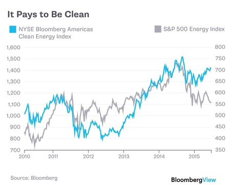 Clean Energy Beats the Market | Business as an Agent of World Benefit | Scoop.it