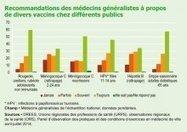 Vaccinations : attitudes et pratiques des médecins généralistes - Drees - Ministère des Affaires sociales et de la Santé   Marketing & Hôpital   Scoop.it