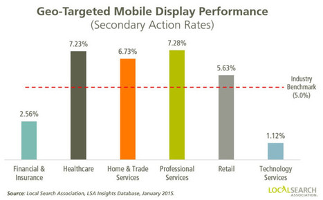Location Based Geo-Targeting Boosts Paid Search Ad Performance...Or Does It? | Mobile Customer Experience Management | Scoop.it