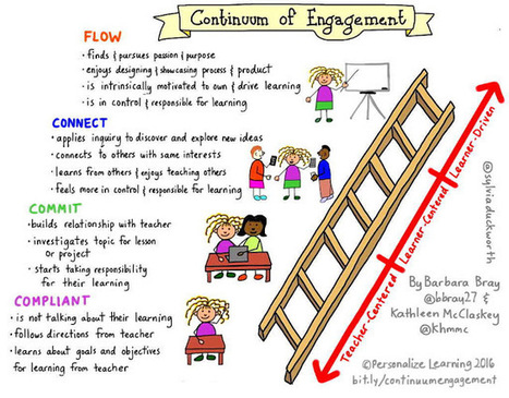 Continuum of Engagement: From Compliant to Flow | Personalize Learning (#plearnchat) | Scoop.it