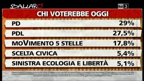 Sondaggio Ipsos per Ballarò sulle intenzioni di voto - Vendola tallona Monti | Full Politic | Sondaggi elettorali | Scoop.it