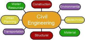 Vacancies for Site Engineer   Jobs Dhamaka   Scoop.it
